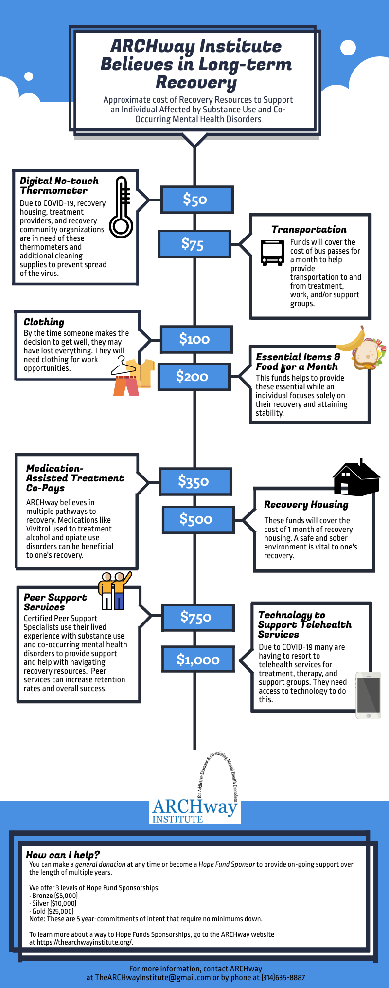 The Cost of Recovery, an ARCHway Institute pictogram